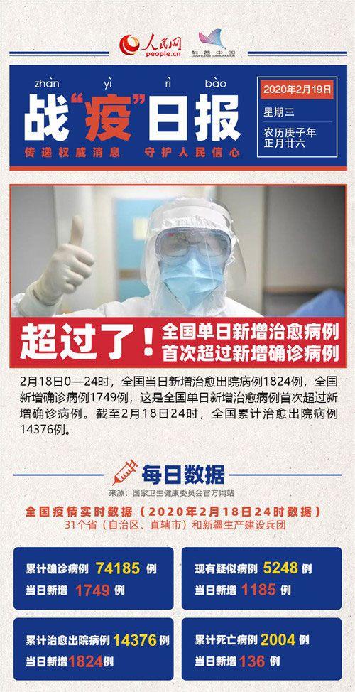 """2月19日战""""疫""""日报:超越!全国单日新增治愈病例首次超过新增确诊病例"""